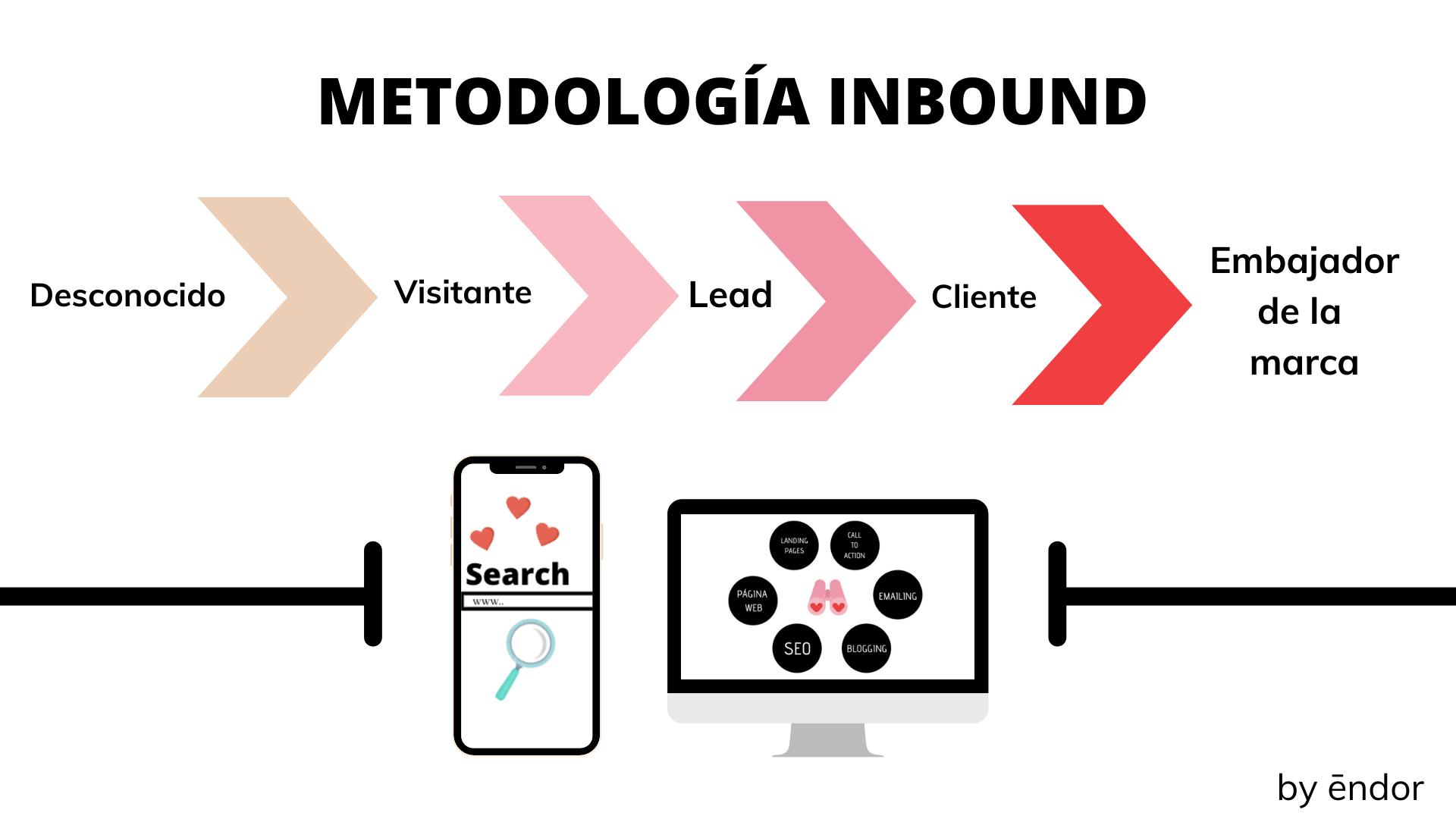 Metodología del inbound marketing
